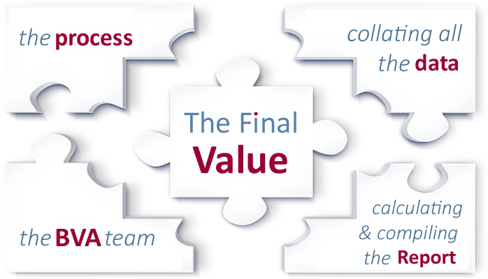 The process of a business valuation